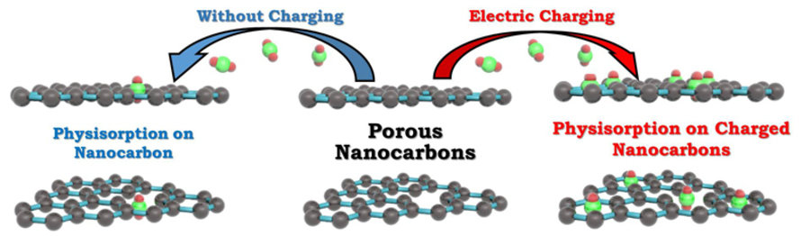 Gas Adsorption Studies On Electrically Charged Carbon