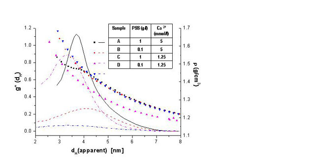 Fig. 2: Apparent particle size and density distribution of amorphous calcium carbonate precursor particles from the density variation method for samples with different CaCO3/poly(syrene sulfonate) ratios