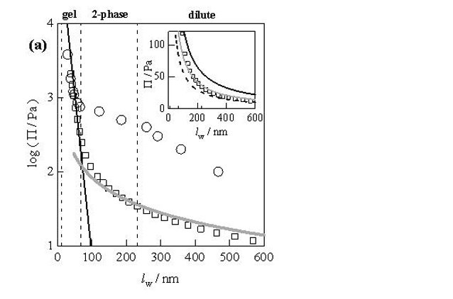 Fig. 4: Osmotic pressure (log scale) plotted against water layer thickness, lw for disc-like laponite RD particles of thickness 1 nm and diameter 25 nm. Open squares: AUC experimental data; open circles: literature experimental data from osmotic stress experiments. Solid line in the high and low concentration regime: theoretical osmotic pressure. Vertical lines delineate the literature-determined phase boundaries at lw = 67 and 230 nm, and the Debye length for 10–3 M salt, of ~10 nm. Inset: The experimental data in the low-concentration regime, and the calculated osmotic pressure for average particle diameters of 20 nm (solid black line), 25 nm (grey line) and 30 nm (dashed black line), shown on a linear scale.