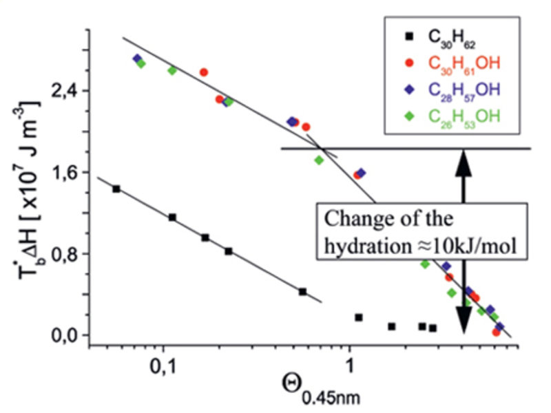 Fig. 2a: Lateral molecular interactions in alkane and alcohol submonolayers as function of the coverage. Below 1Θ0.45nm (= 0.45nm average coverage) both substances show the same 2-d gas behavior (identical slopes). Above, the alcohol interactions are dominated by changes in the hydration as function of the coverage.